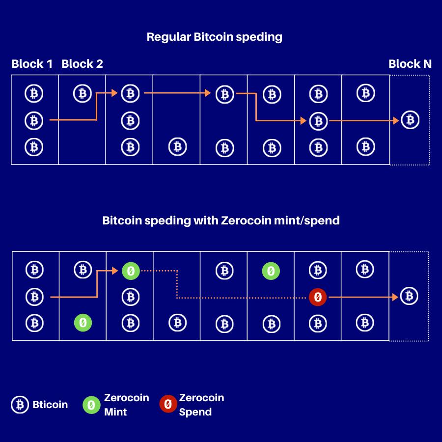 Anonymous transaction on the public blockchain-1