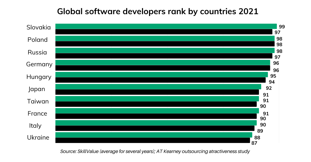 Best software developers rank by countries 2021_1200x628