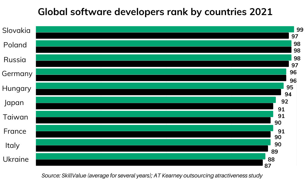 Best software developers rank by countries 2021_1200x628_v2