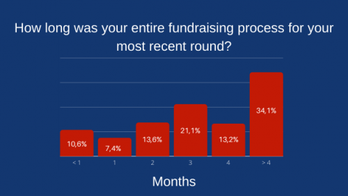 How long was your fundraising process