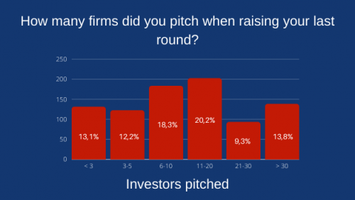 how many investors did you pitch?