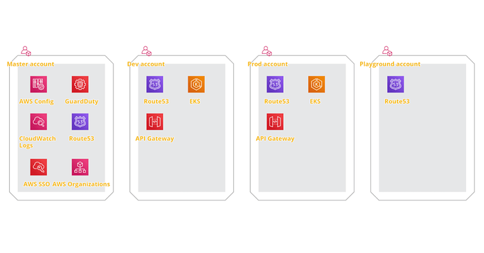 AWS account structure
