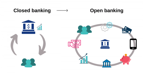 closed vs open banking