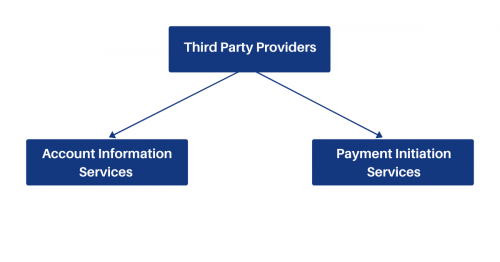 Third party payment providers schema