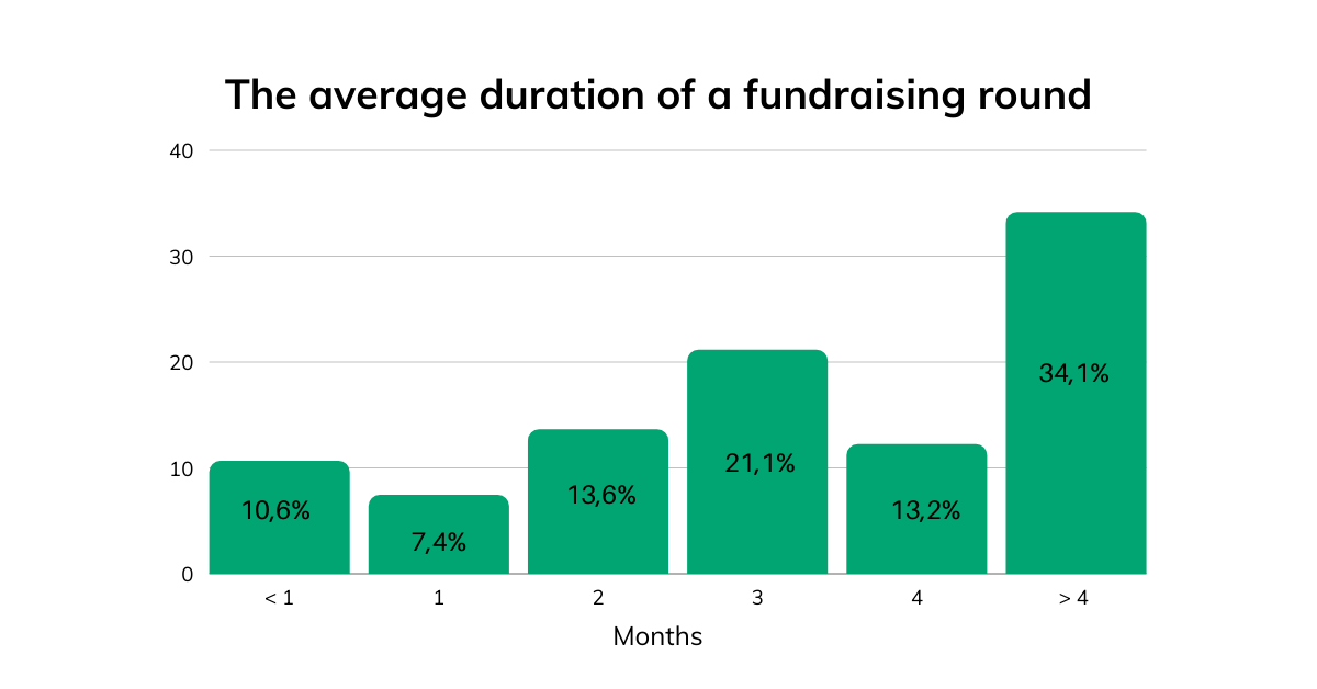 The average duration of a fundraising round