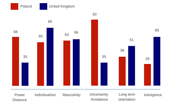 comparision-of-pl-and-uk-in-6d-model