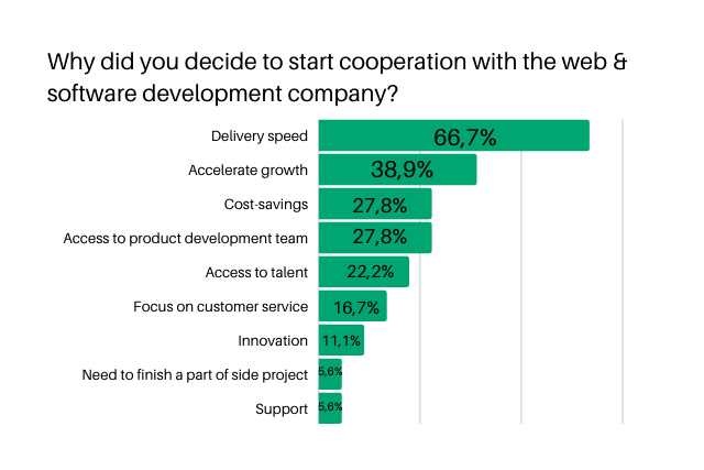 reasons-for-working-with-software-dev-company