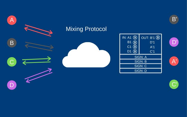 Mixing protocol